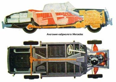 Кабриолет с несущим кузовом