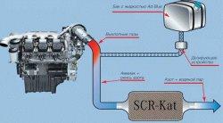 Жидкостная система нейтрализации отработанных газов